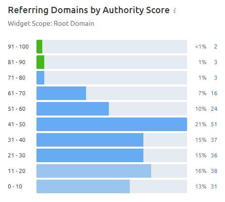 linkovi konkurencije na Google-u
