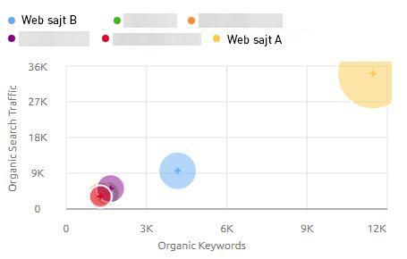 pozicioniranje vas i konkurencije na Google-u